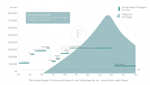 Financery - Infografik Gender Pay Gap